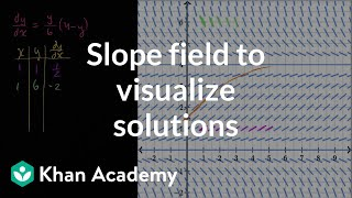 Download Slope field to visualize solutions   First order differential equations   Khan Academy Video