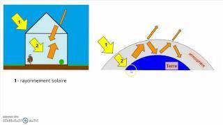 Download Défi énergétique : l'effet de serre, causes et conséquences Video