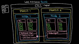 Download WAS Architecture: Demystifying Cells, Profiles, Nodes, Servers, Clusters, and Federation Video
