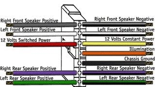 Download Car Stereo Wiring Explained In Detail Video