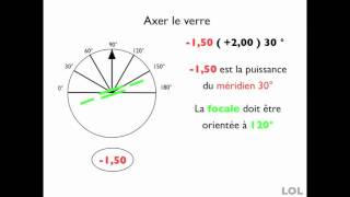 Download Bts OL Contrôle Axer un verre Astigmate Video