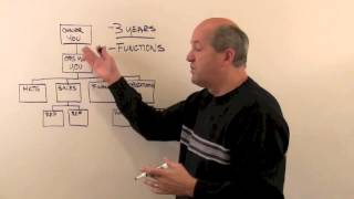 Download Creating Your Business Organization Structure Video
