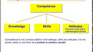 Download Competence Based Teaching & Learning Video