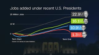 Download Here is Obama's record on jobs Video