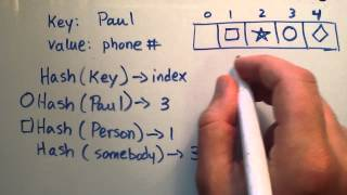 Download What is a HashTable Data Structure - Introduction to Hash Tables , Part 0 Video