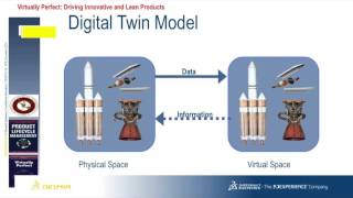 Download Digital Twin Manufacturing Excellence Through Virtual Factory Replication Video