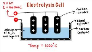 Download Electrolysis of alumina Video