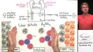 Download Electroplating Video