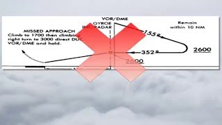 Download Approach Plates with All the IFR Test Questions on Them (PPV) Video