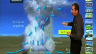 Download Private Pilot Airplane - Weather - ASA (Aviation Supplies & Academics) Video
