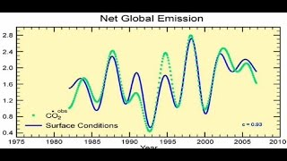 Download Prof Murry Salby Lecture; ″Atmospheric Carbon″ 18th July 2016 Video