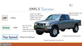 Download Evolution Of The Toyota Tacoma/Pickup (1969-2018) Video