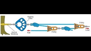 Download 4-1 pulley (piggyback) Video