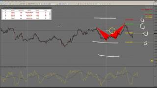 Download FSO Harmonic Scanner6 How to Trade Tutorial Video