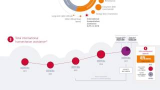 Download Humanitarian assistance in numbers Video