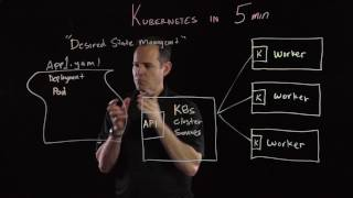 Download Kubernetes in 5 mins Video