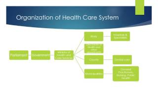 Download Norway's Health Care System Video