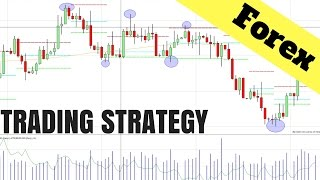 Download Forex Trading Strategy: Using Price Action On ANY Chart Video