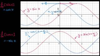 Download Proof of the derivative of cos(x) | Derivative rules | AP Calculus AB | Khan Academy Video