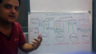 Download How 4 stroke diesel engine works(hindi-FREE EDUCATION ON AUTOMOBILE- Video