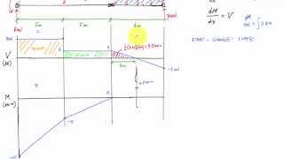 Download Shear and Moment Diagram for Beam with Hinge - Mechanics of Materials Video