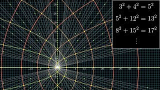 Download All possible pythagorean triples, visualized Video