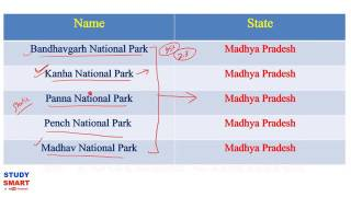 Download National Park, Wildlife Sanctuaries and Biosphere Reserves of India Static GK In Hindi Video