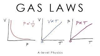 Download Gas Laws - A-level Physics Video