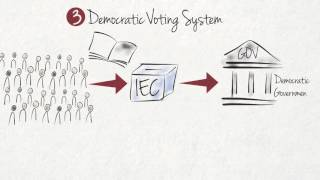 Download What are the key features of a democracy? Video