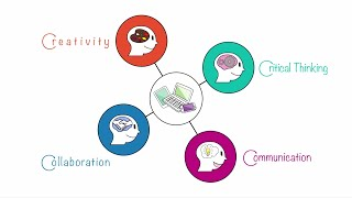 Download What are the 4Cs? Video