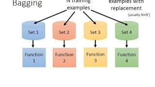 Download ML Lecture 27: Ensemble Video