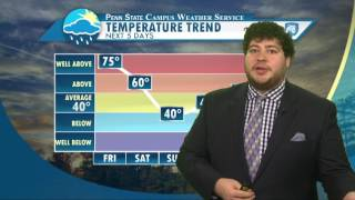 Download Friday Evening Forecast Date Video