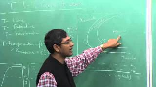 Download Lecture 35 : TTT curves for Steel Video