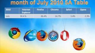 Download WEB Browsers Video