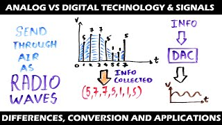 Download Difference between Analog and Digital Signals & Technology Video