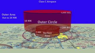 Download Class C Airspace Video