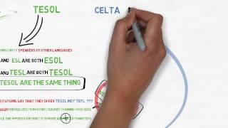 Download TEFL TESOL CELTA Video
