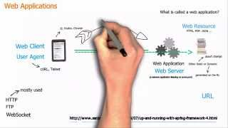 Download Basic concepts of web applications, how they work and the HTTP protocol Video