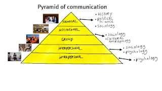 Download 1.2 What is communication? Video