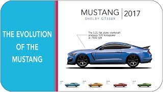 Download The Evolution Of The Mustang In 5 Minutes (from 1964 1/2 - mustang gt 2018) Video