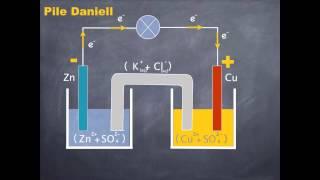 Download C. A. 2. Piles et stockage d'énergie électrique. Video