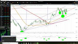 Download Talking About Slanted CCI Chart Patterns Trading Tips And Tricks Video