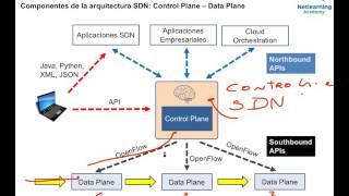Download CCNA R&S v3.0 - Conceptos básicos de SDN (Software Defined Networks) Video