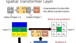 Download Spatial Transformer Layer Video