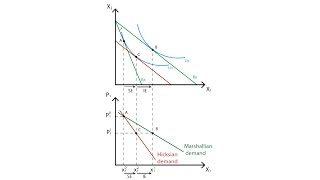 Download A.10 Marshallian and Hicksian demand curves | Consumption - Microeconomics Video
