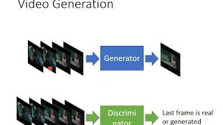 Download Video Generation by GAN Video