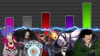 Download Power Level: Top 12 Revolutionäre | One Piece Video