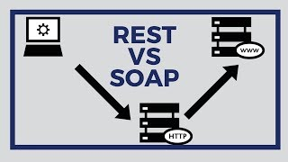 Download REST Vs SOAP - What is the difference? | Tech Primers Video