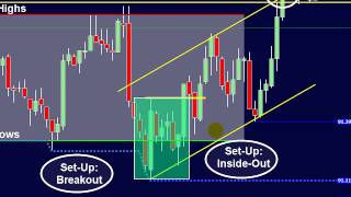 Download 3 Keys to Day Trading Success; Change your FUTURE with this strategy! Video