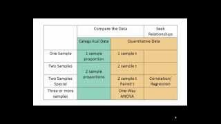 Download Choosing a Statistical Test Video